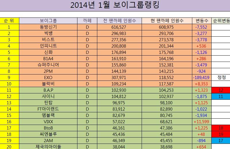 NEW 2014 남자아이돌 팬카페 순위 | 인스티즈