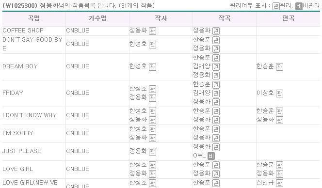 작사작곡하는 아이돌들의 저작권협회에 등록된 노래들.jpg   인스티즈